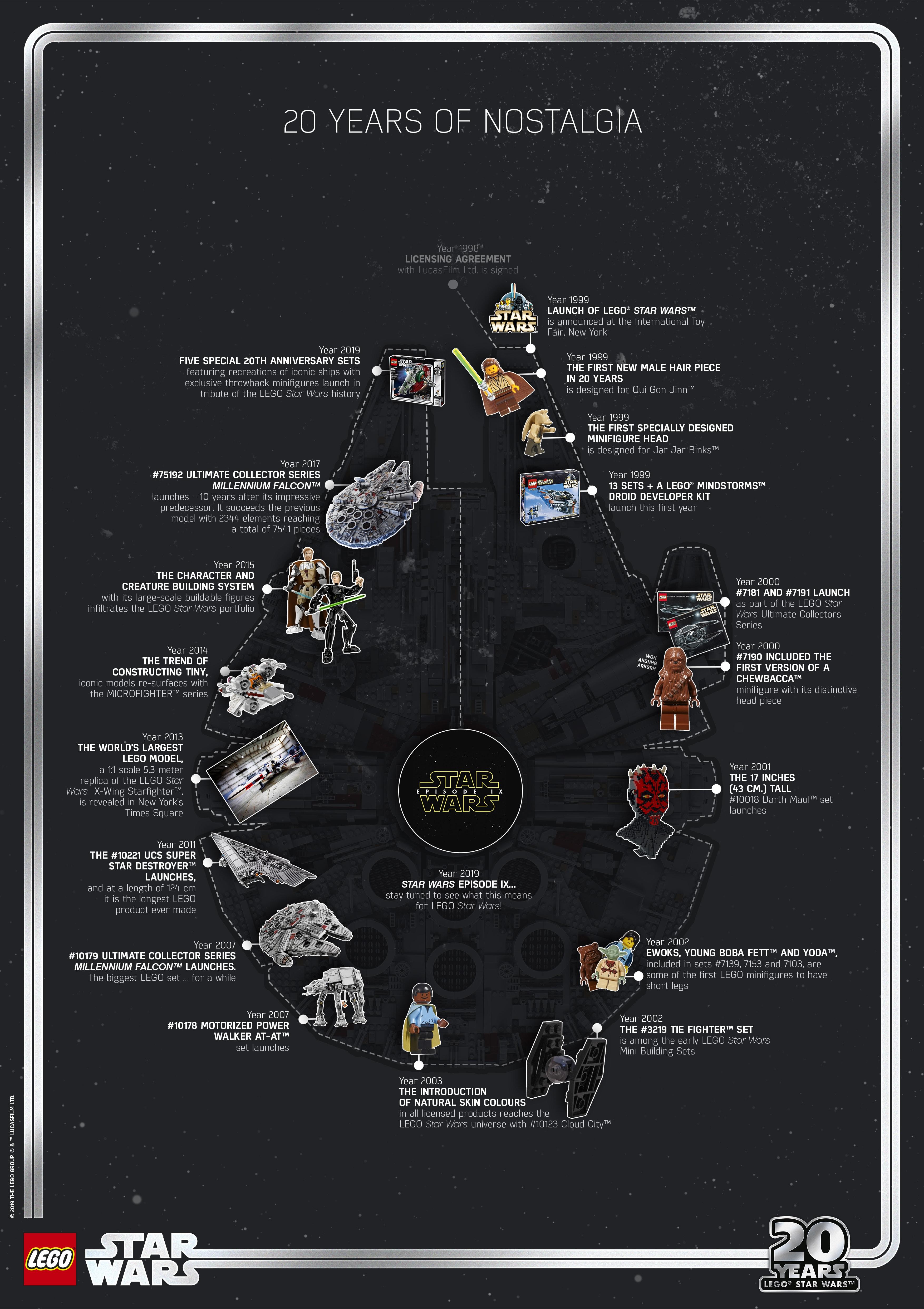 Star Wars LEGO 20 Year Timeline